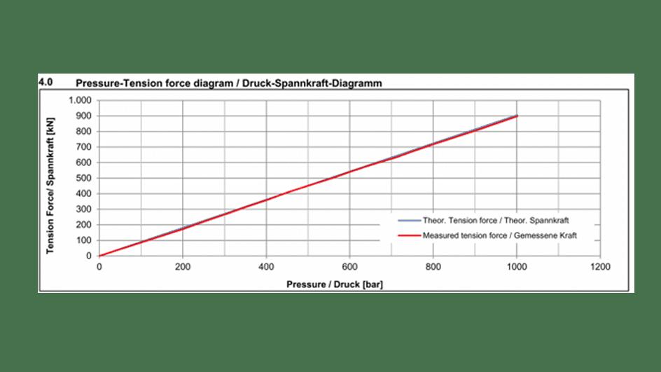 SSZ Teststand - automatisches Prüfen von Schraubenspannzylindern | ITH